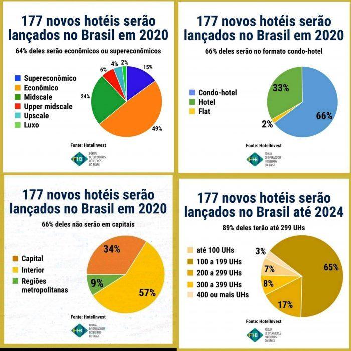 Crescimento de hotelaria no Brasil entre 2020 e 2024 - Divulgação